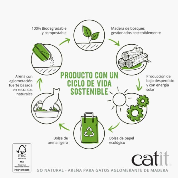 Producto con un cicle de vida sostenible