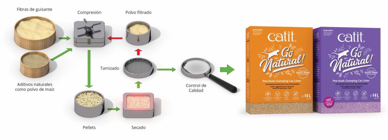 Proceso de producción de arena para gatos de cáscara de guisante Catit