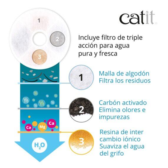 Catit - Incluye filtro de triple acción para agua pura y fresca. Malla de algodón Filtran los residuos - Carbón activado Elimina olores e impurezas - Resina de inter cambio iónico Suaviza el agua del grifo