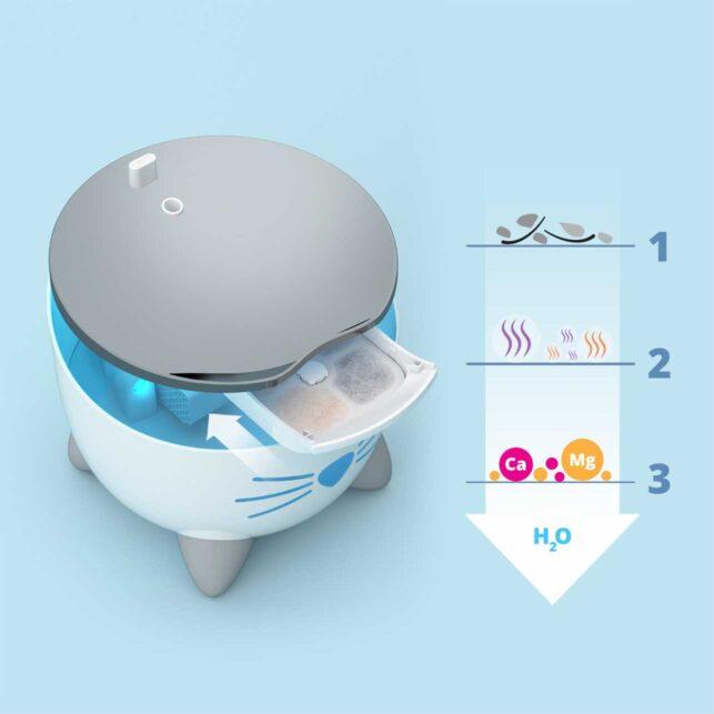 El filtro de triple acción suaviza el agua y elimina la suciedad.